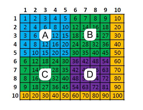 Como aprender las tablas de multiplicar